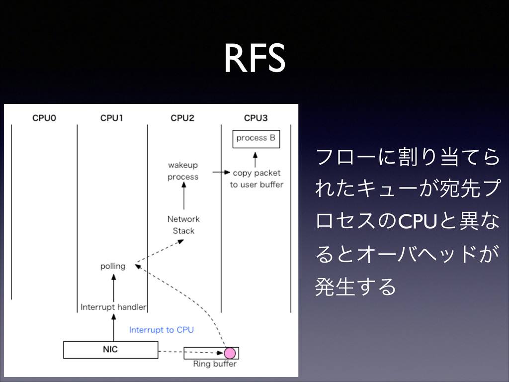RFS ϑϩʔʹׂΓͯΒ ΕͨΩϡʔ͕Ѽઌϓ ϩηεͷCPUͱҟͳ ΔͱΦʔόϔου͕ ൃੜ...