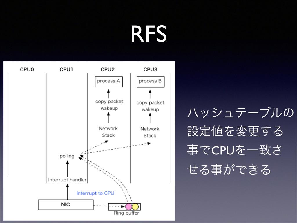 RFS ϋογϡςʔϒϧͷ ઃఆΛมߋ͢Δ ͰCPUΛҰக͞ ͤΔ͕Ͱ͖Δ