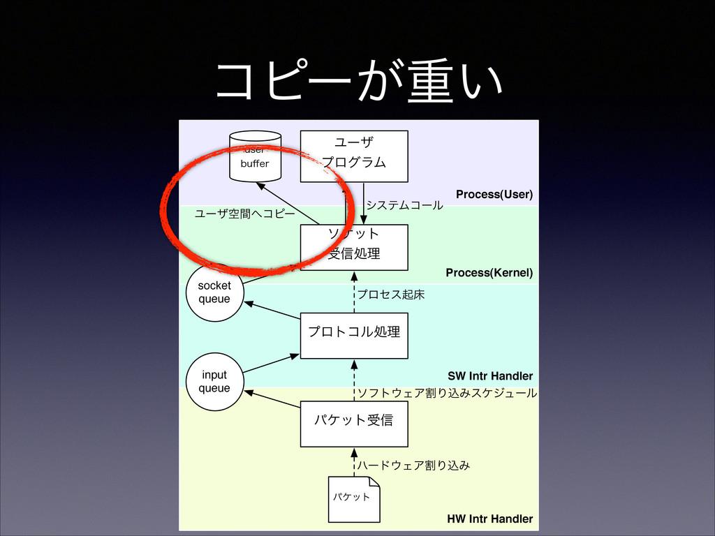 ίϐʔ͕ॏ͍ Process(User) Process(Kernel) HW Intr Ha...