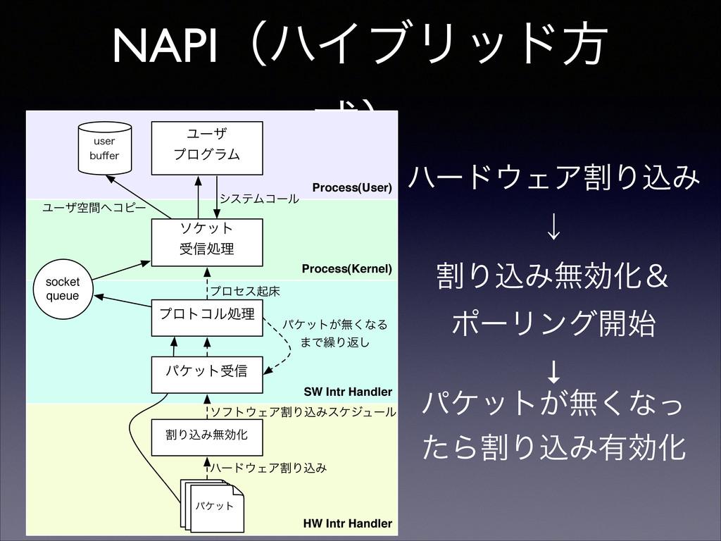 NAPIʢϋΠϒϦουํ ࣜʣ Process(User) Process(Kernel) H...