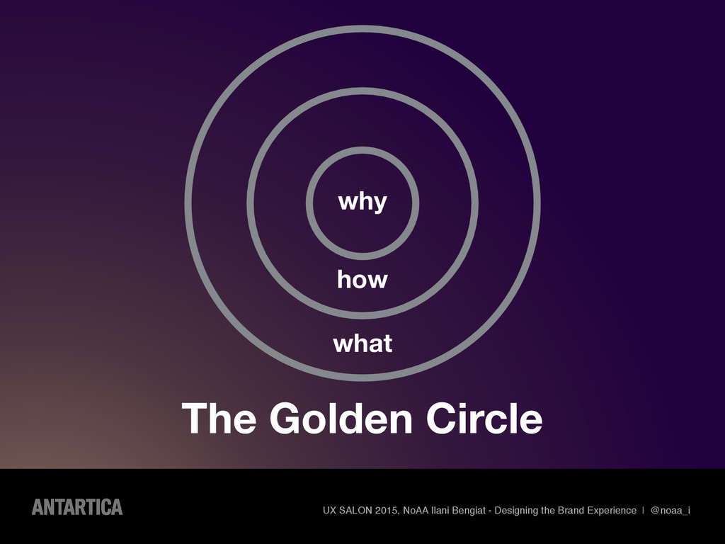 why how what The Golden Circle UX SALON 2015, N...