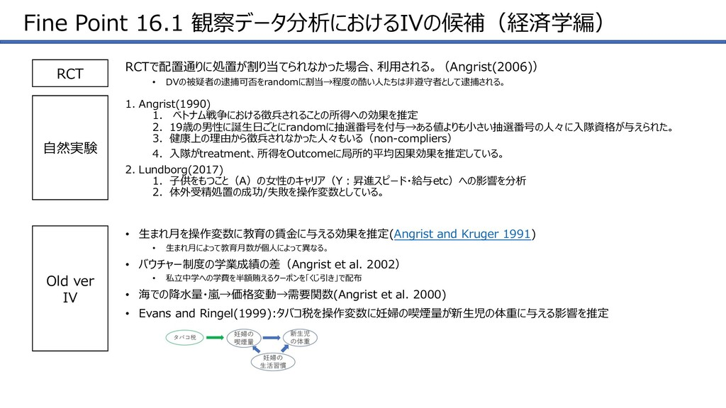 Fine Point 16.1 観察データ分析におけるIVの候補(経済学編) ⾃然実験 1. ...