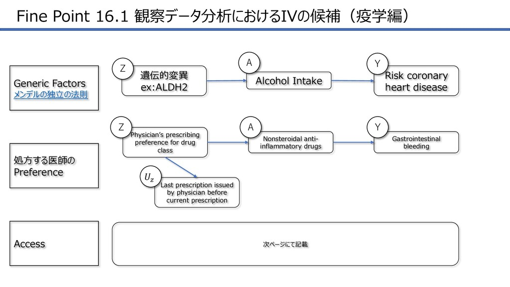Fine Point 16.1 観察データ分析におけるIVの候補(疫学編) Generic F...
