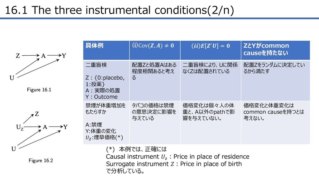 16.1 The three instrumental conditions(2/n) 具体例...