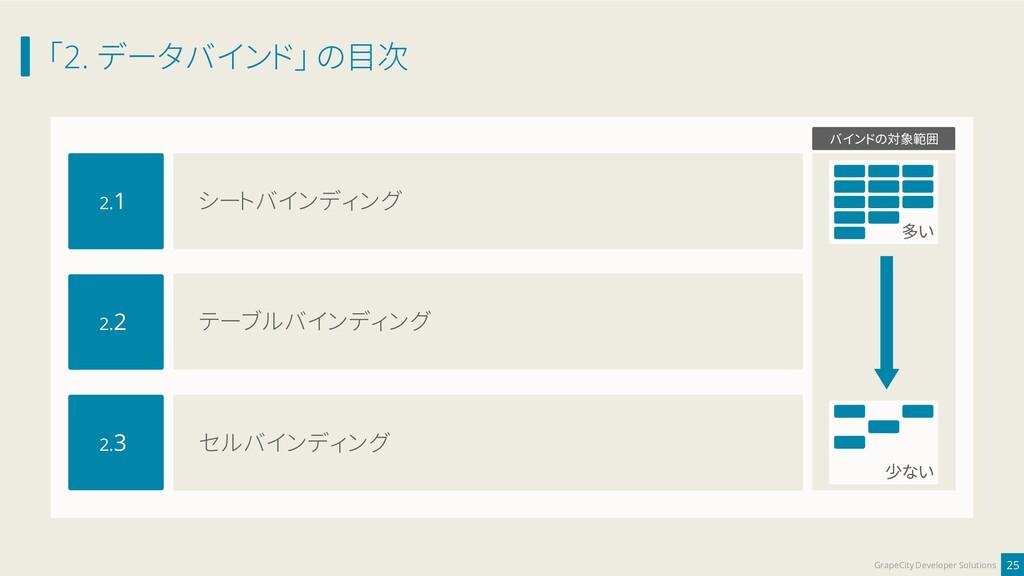 「2. データバインド」 の目次 25 GrapeCity Developer Solutio...