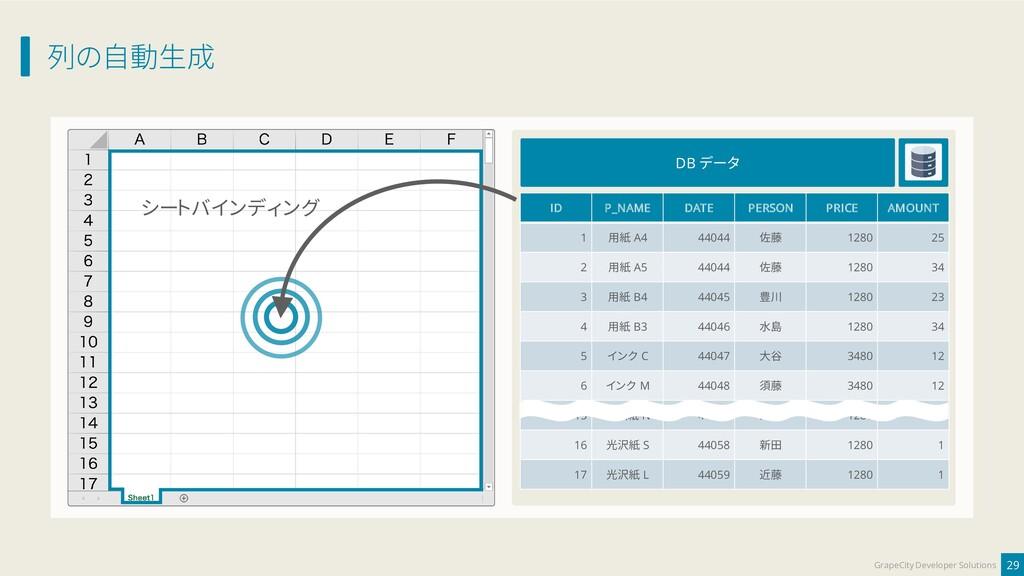 列の自動生成 29 GrapeCity Developer Solutions DB データ ...