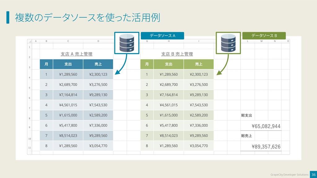 複数のデータソースを使った活用例 36 GrapeCity Developer Solutio...