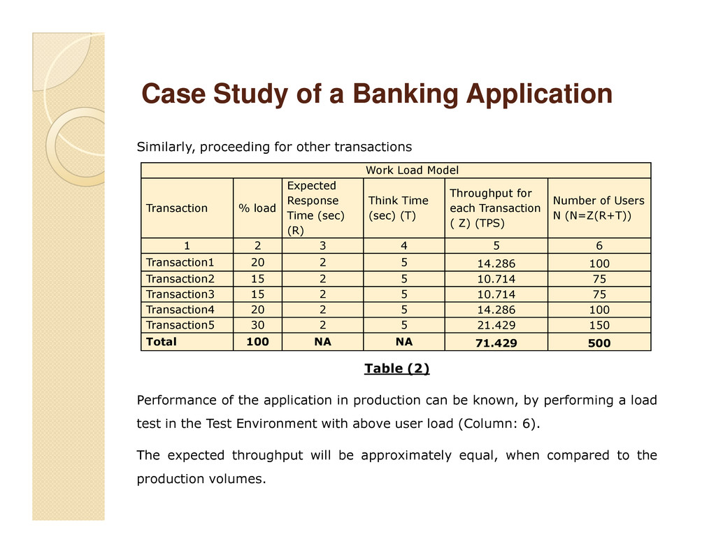 Similarly, proceeding for other transactions Ca...