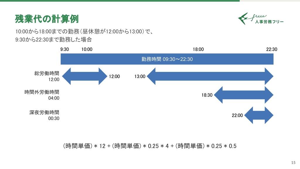 15 残業代 計算例 10:00から18:00まで 勤務(昼休憩が12:00から13:00)...