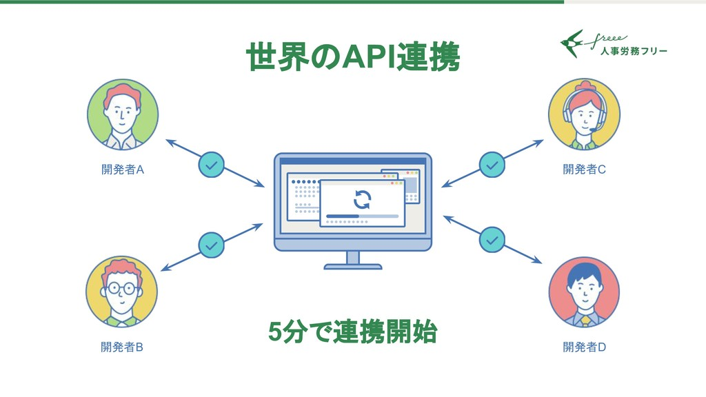 世界 API連携 5分で連携開始 開発者B 開発者A 開発者C 開発者D
