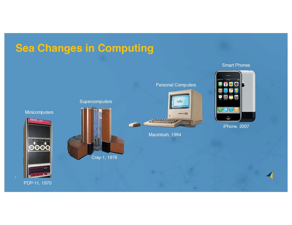 3 Cray-1, 1976 Supercomputers iPhone, 2007 Smar...