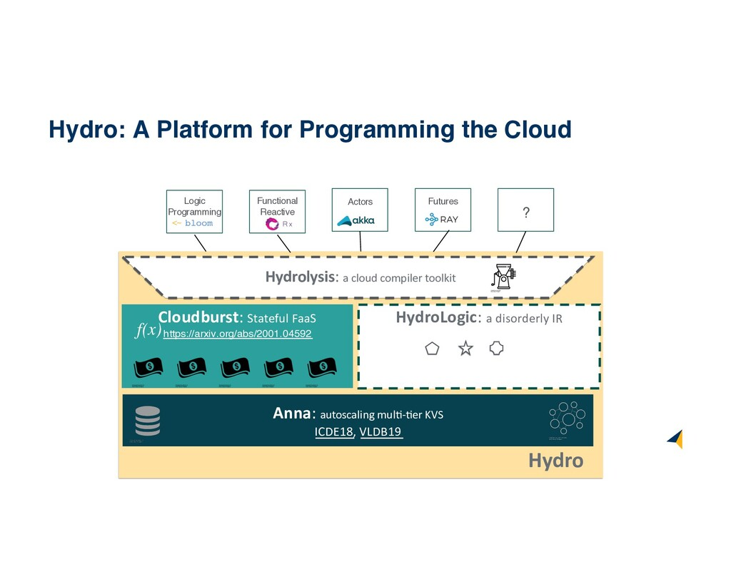 Hydro Hydro: A Platform for Programming the Clo...