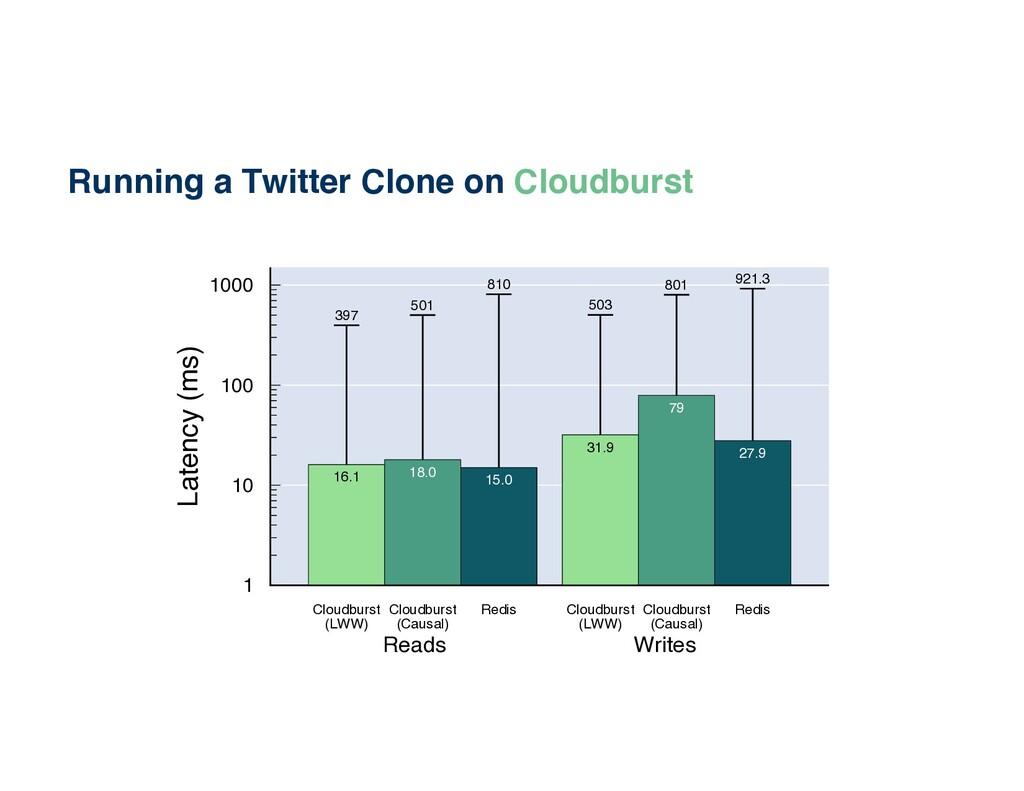 Running a Twitter Clone on Cloudburst 1 10 100 ...