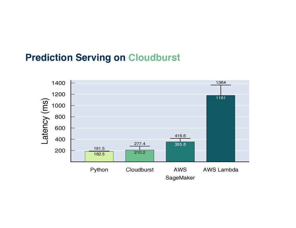 Prediction Serving on Cloudburst 200 400 600 80...