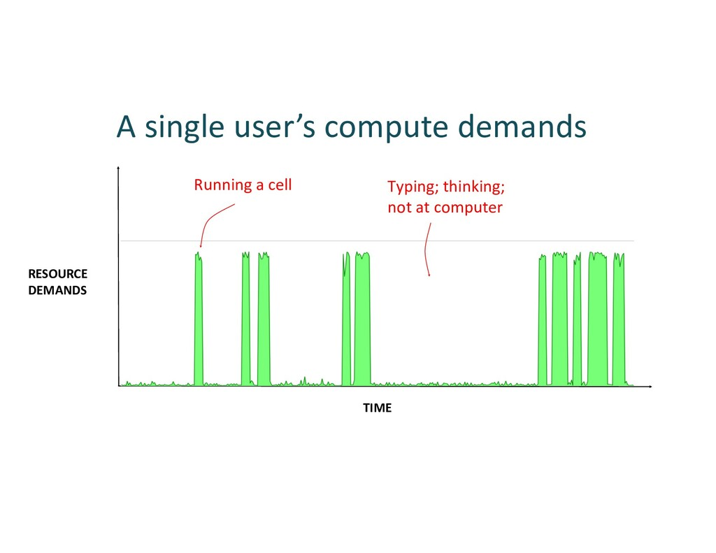 A single user's compute demands RESOURCE DEMAND...