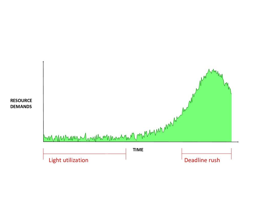 Deadline rush Light utilization RESOURCE DEMAND...
