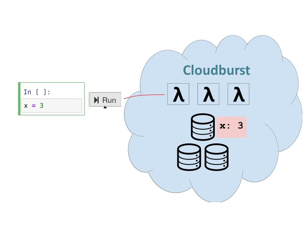 Cloudburst x: 3