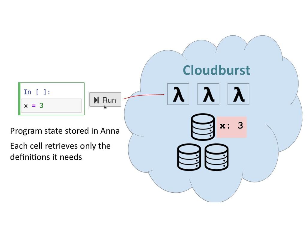 Cloudburst x: 3 Program state stored in Anna Ea...