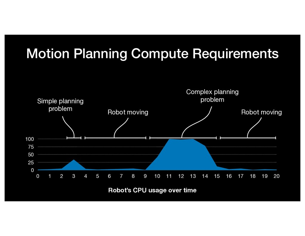 Motion Planning Compute Requirements 0 25 50 75...