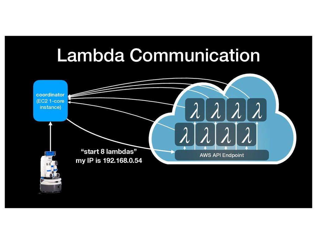 Lambda Communication λ λ λ λ λ λ λ λ AWS API En...