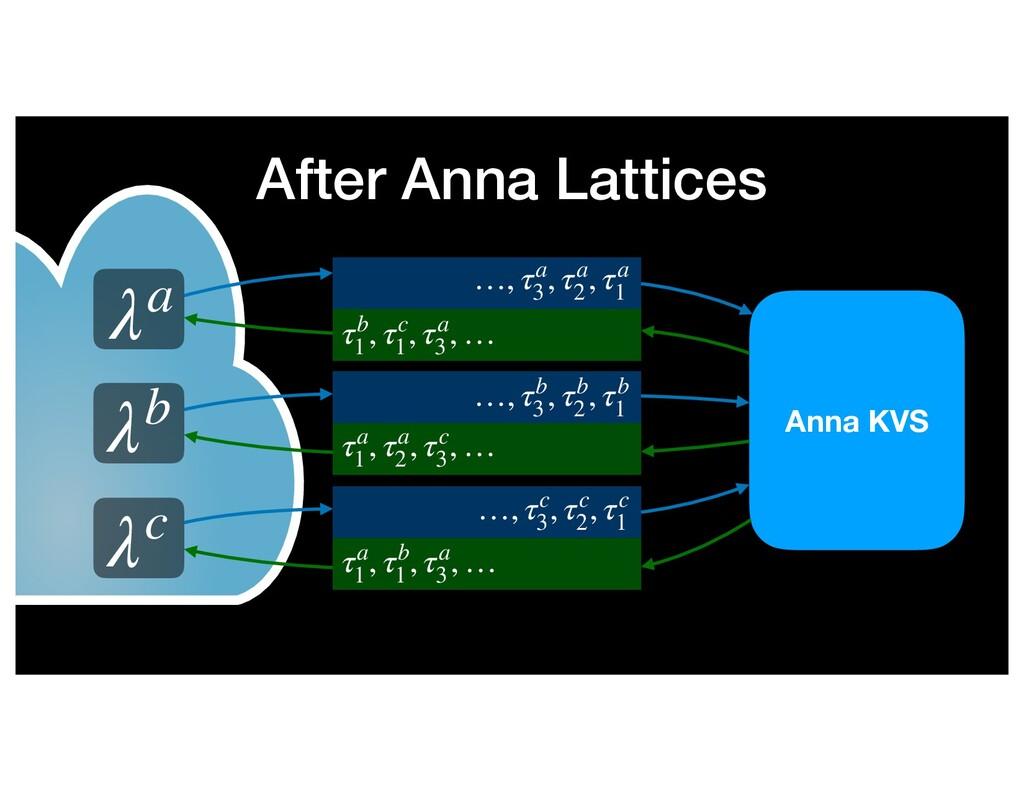 After Anna Lattices λa λb …, τa 3 , τa 2 , τa 1...