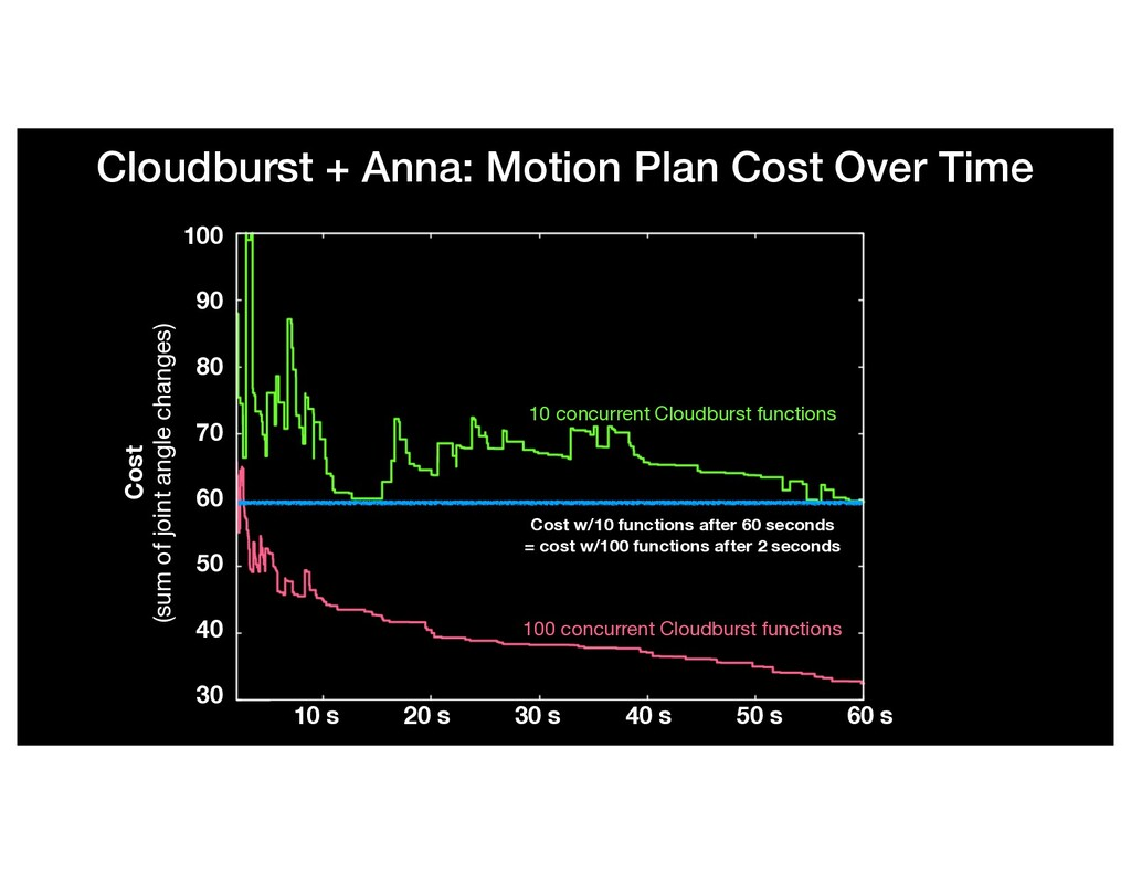 Cloudburst + Anna: Motion Plan Cost Over Time 1...