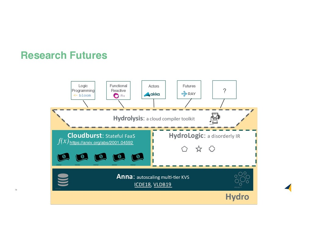 74 Research Futures Hydro Anna: autoscaling mul...
