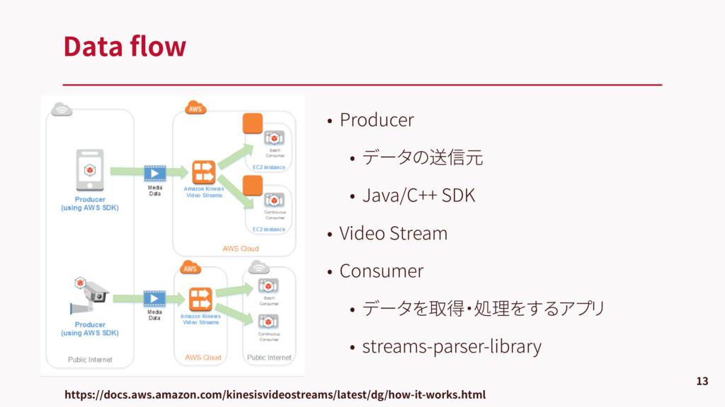 Data flow 13 https://docs.aws.amazon.com/kinesi...