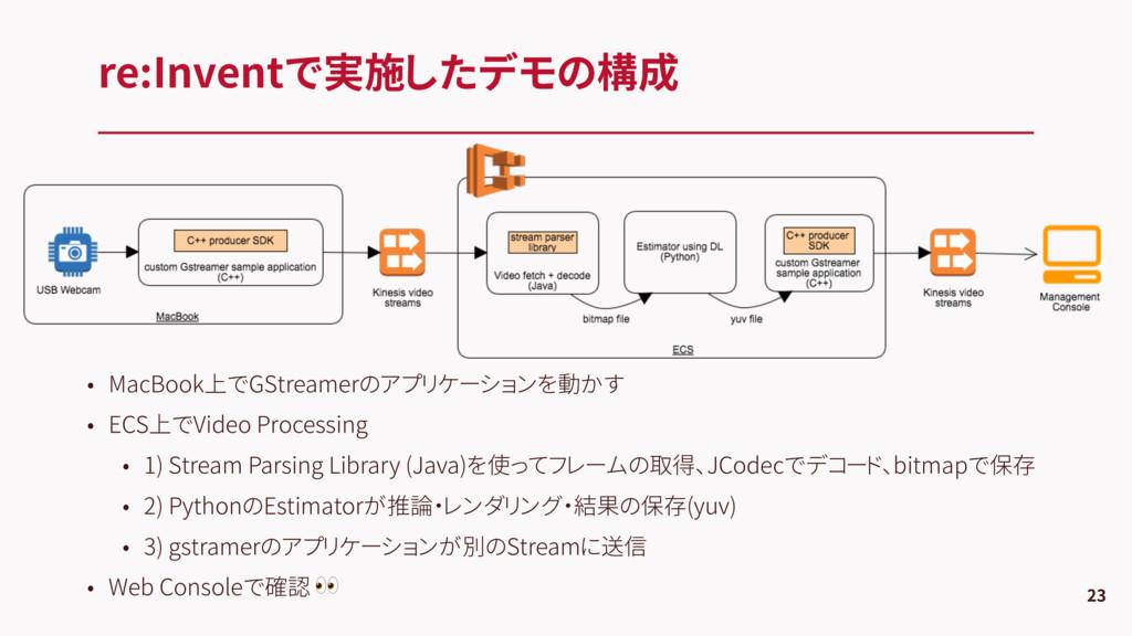 re:Inventで実施したデモの構成 23 • MacBook上でGStreamerのアプリ...