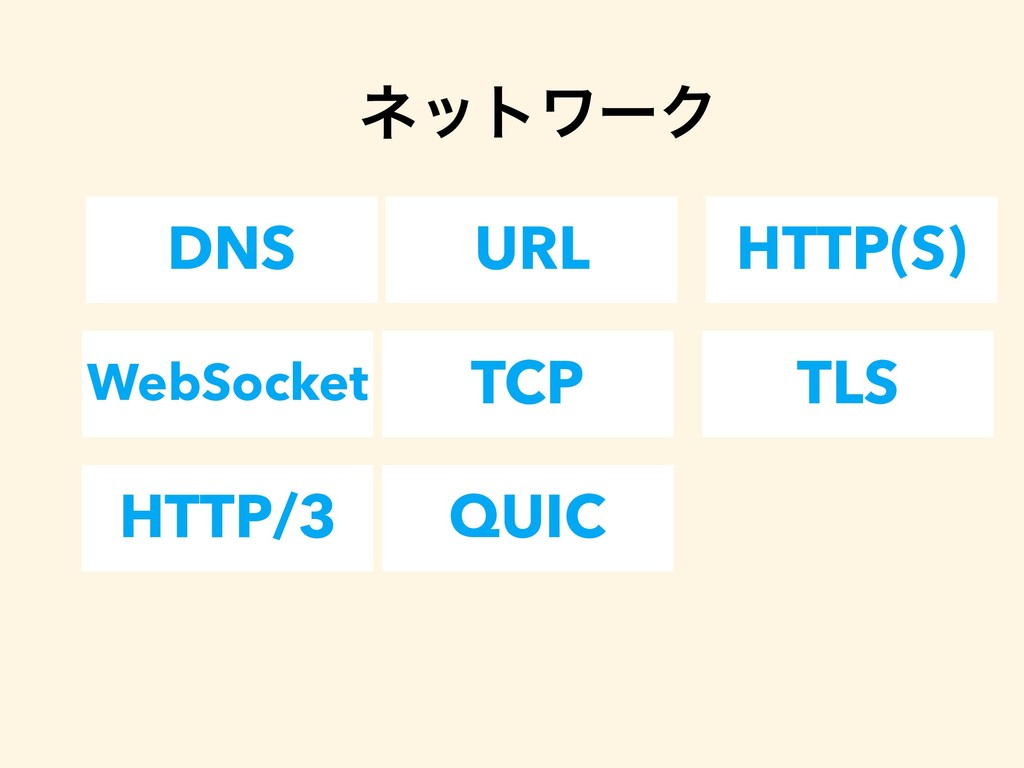 DNS URL HTTP(S) ωοτϫʔΫ WebSocket TCP TLS HTTP/3...
