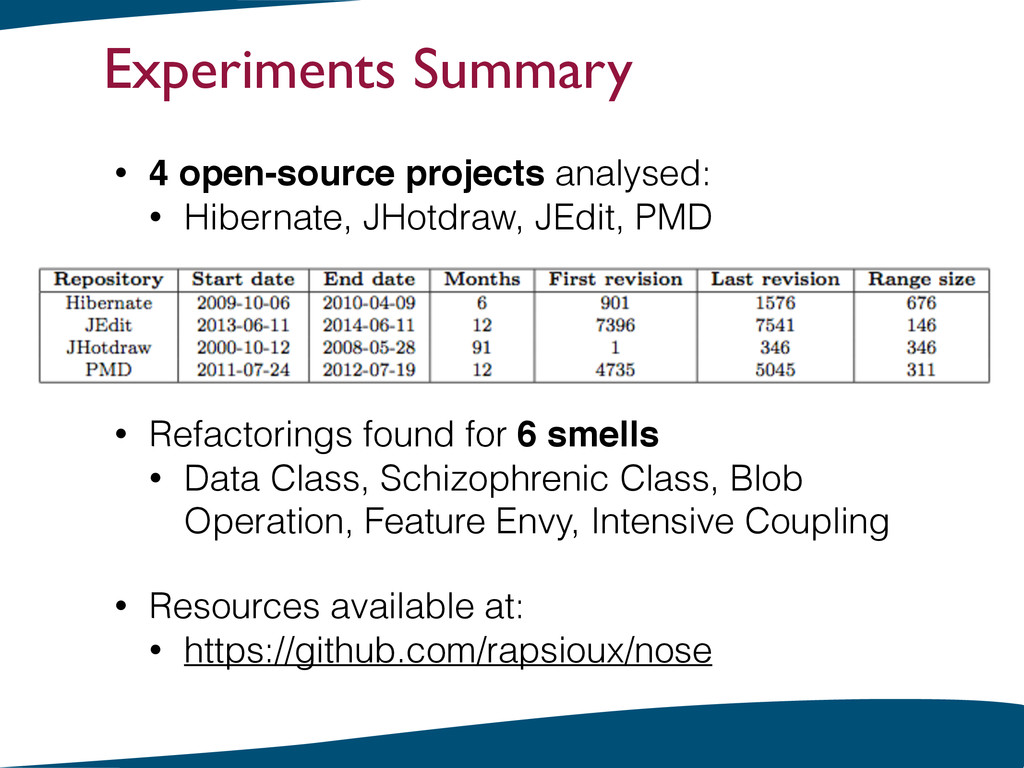 Experiments Summary • 4 open-source projects an...