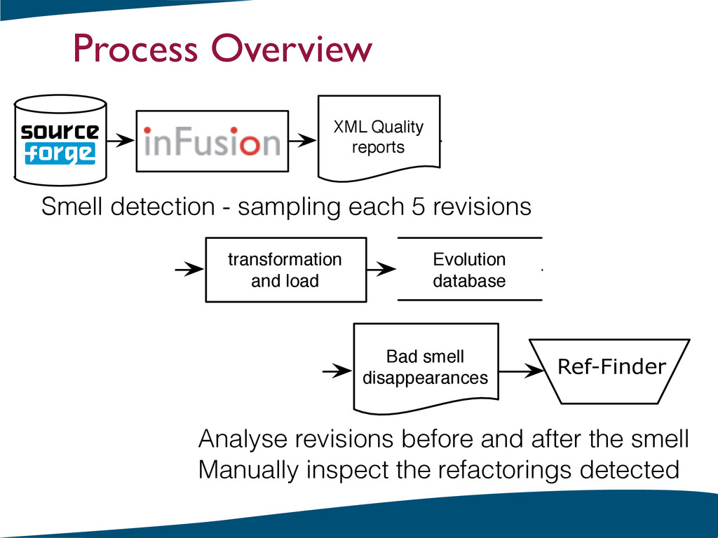 Smell detection - sampling each 5 revisions Pro...