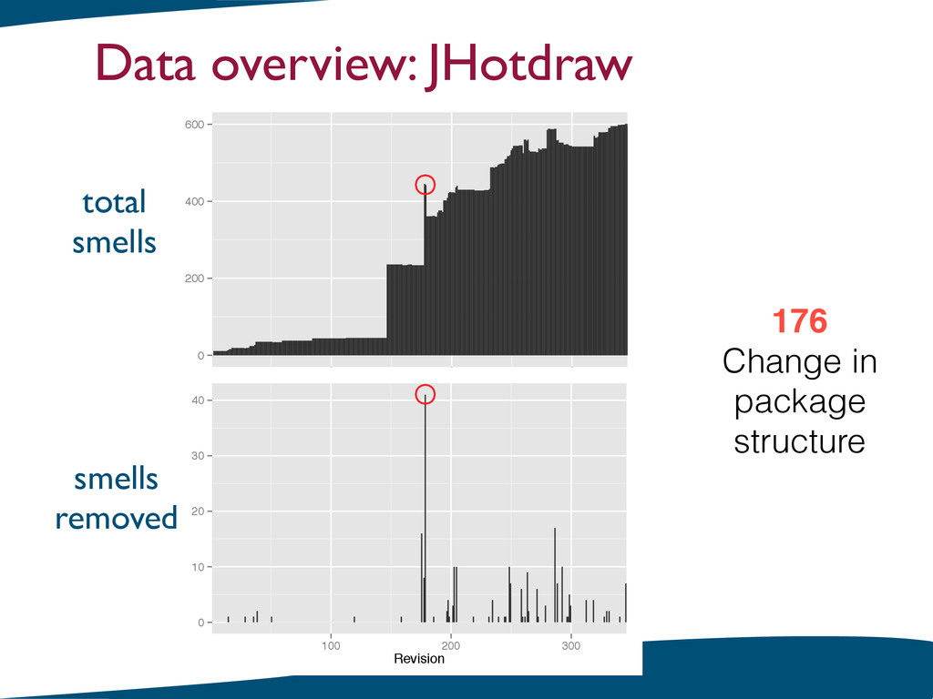 Data overview: JHotdraw 176! Change in package ...