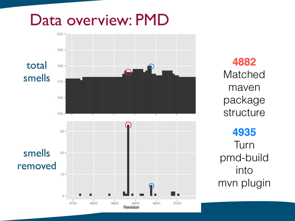 Data overview: PMD 4882! Matched maven package ...