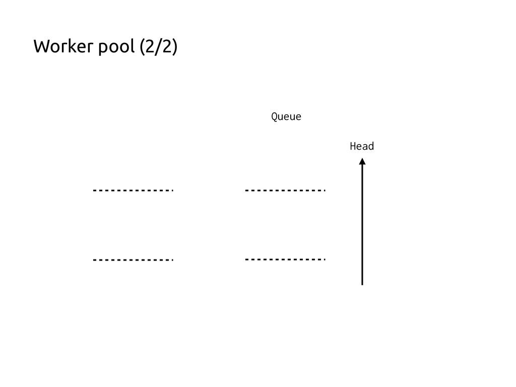 Worker pool (2/2) Queue Head