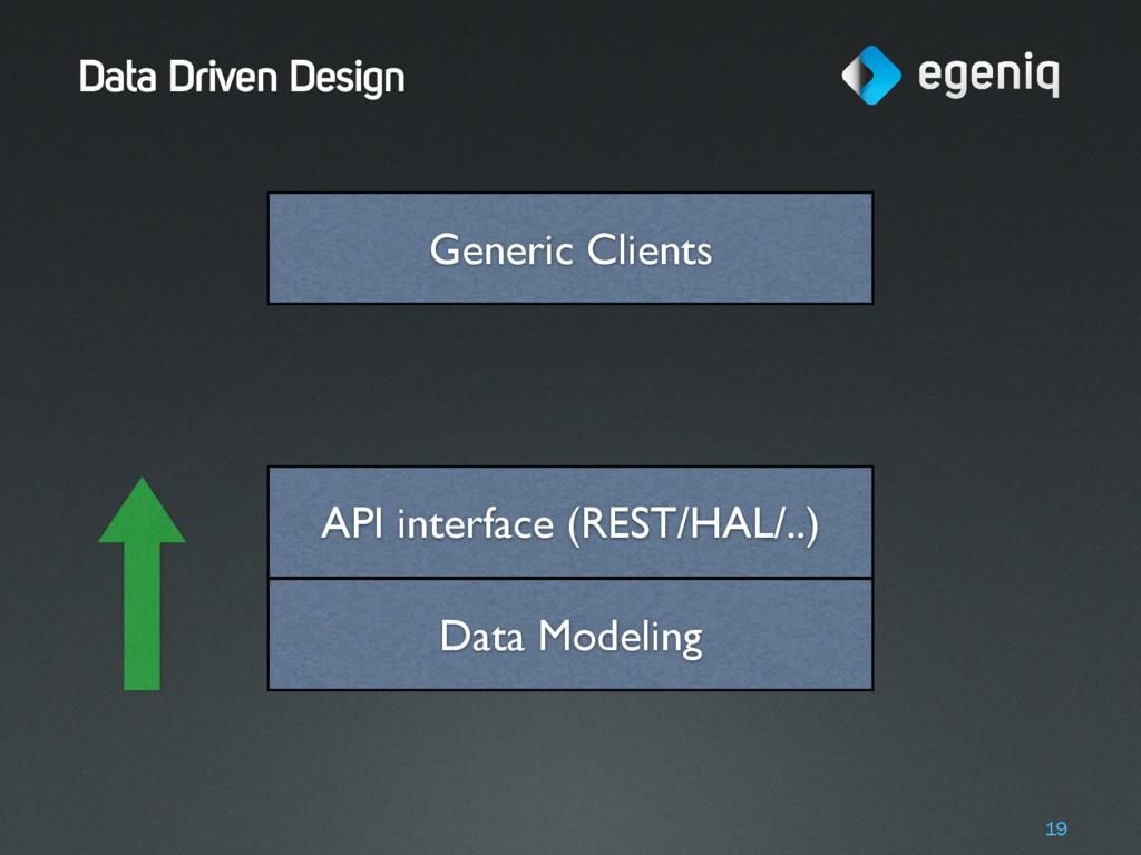 Data Driven Design 19 Data Modeling API interfa...