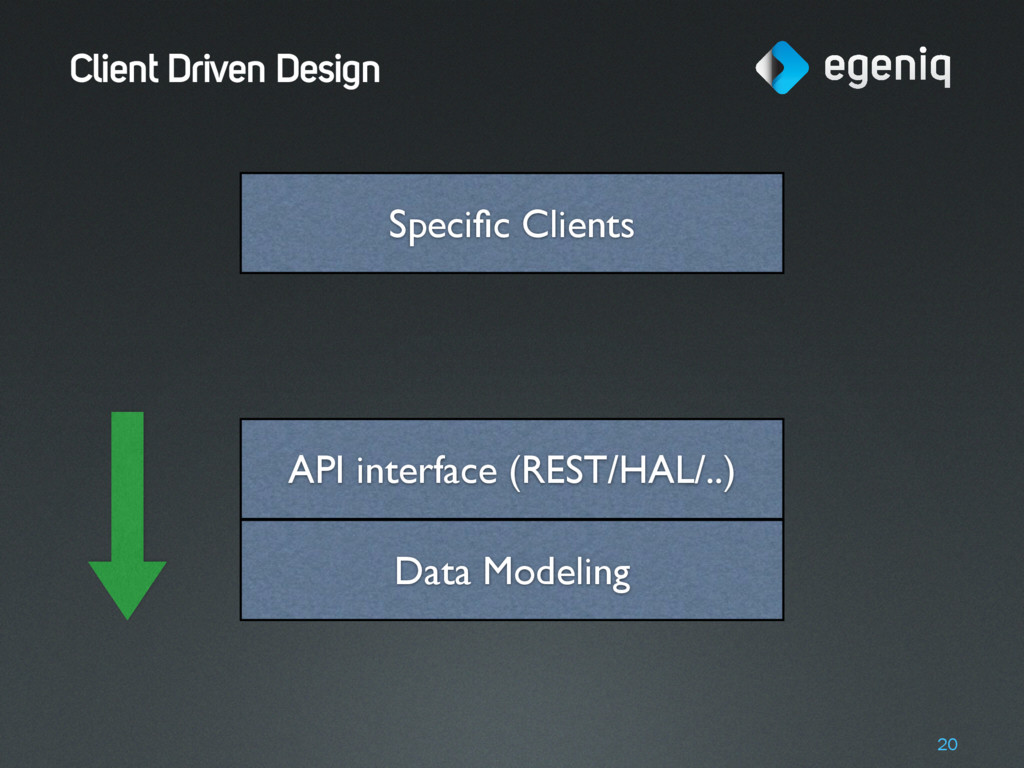 Client Driven Design 20 Data Modeling API inter...