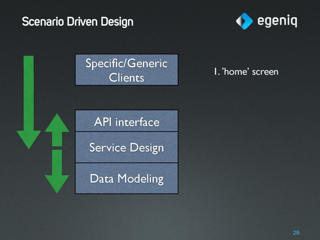 Scenario Driven Design 29 Data Modeling API int...