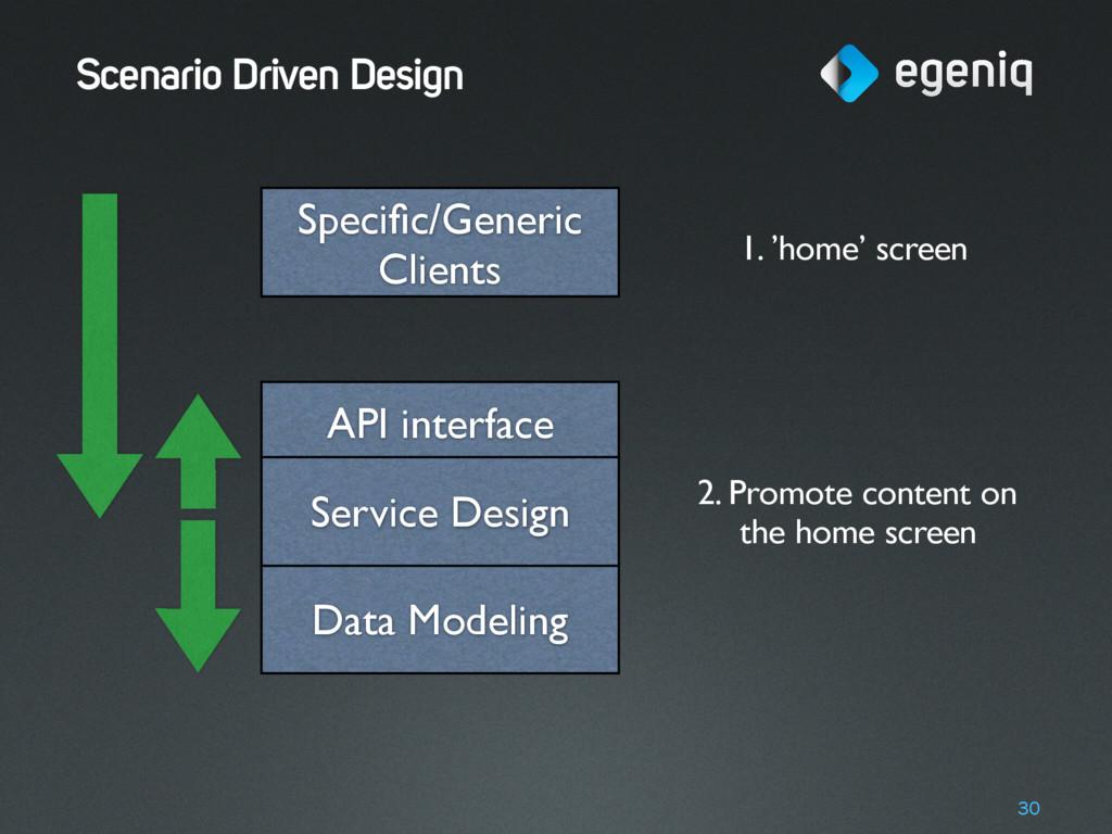 Scenario Driven Design 30 Data Modeling API int...