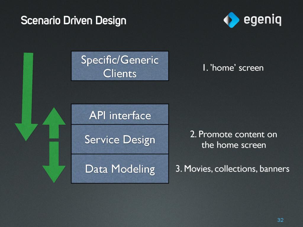 Scenario Driven Design 32 Data Modeling API int...
