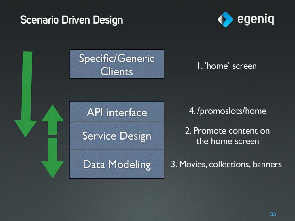 Scenario Driven Design 33 Data Modeling API int...