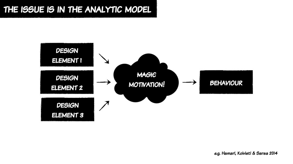 the issue is in the analytic model design eleme...