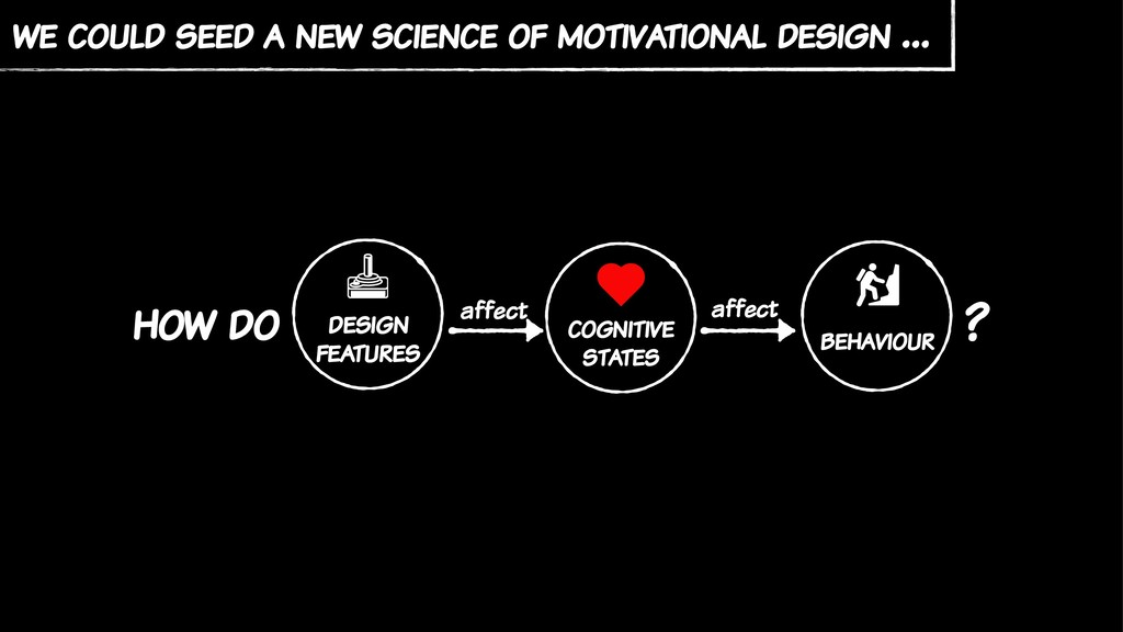 we could seed a new science of motivational des...