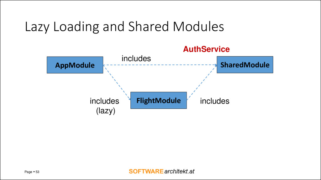 Lazy Loading and Shared Modules Page ▪ 53 AppMo...