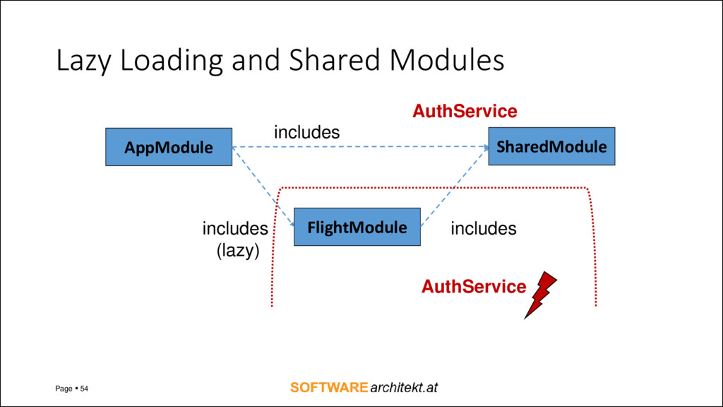Lazy Loading and Shared Modules Page ▪ 54 AppMo...