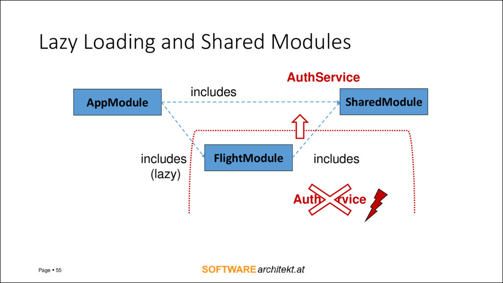Lazy Loading and Shared Modules Page ▪ 55 AppMo...