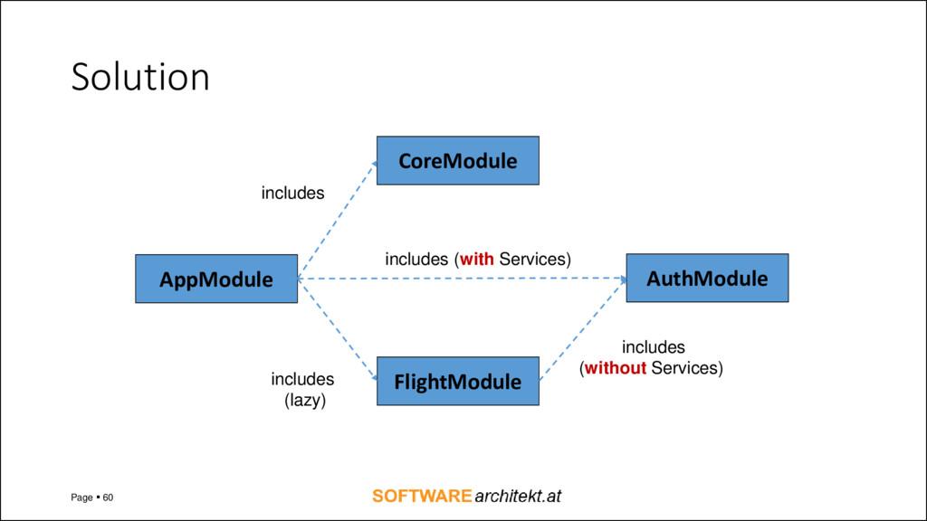 Solution Page ▪ 60 AppModule FlightModule AuthM...