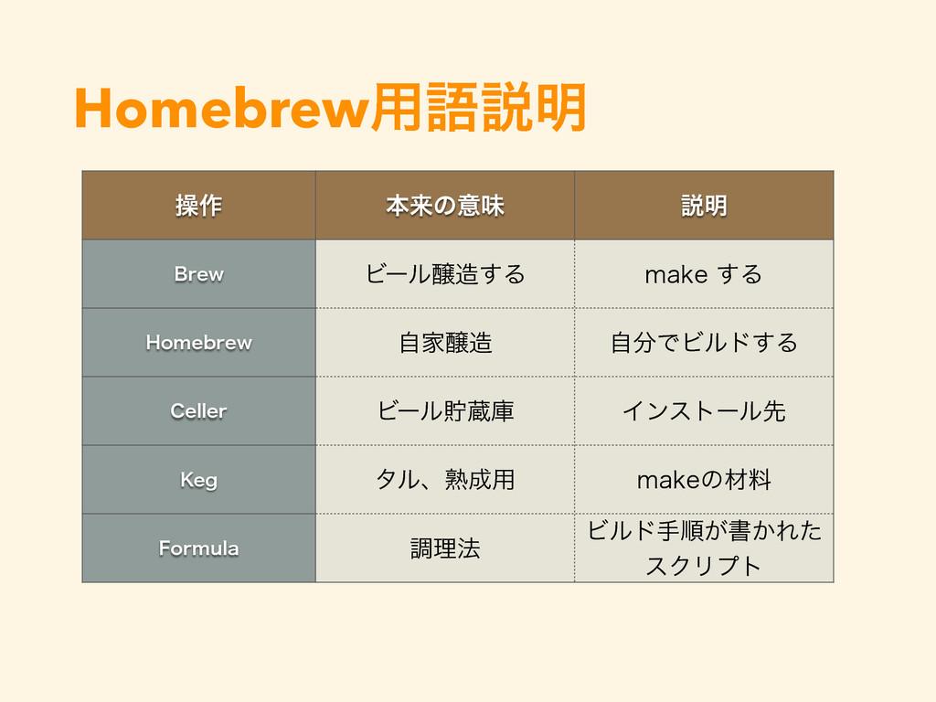 Homebrew༻ޠઆ໌ ૢ࡞ ຊདྷͷҙຯ આ໌ #SFX Ϗʔϧৢ͢Δ NBLF͢Δ )...