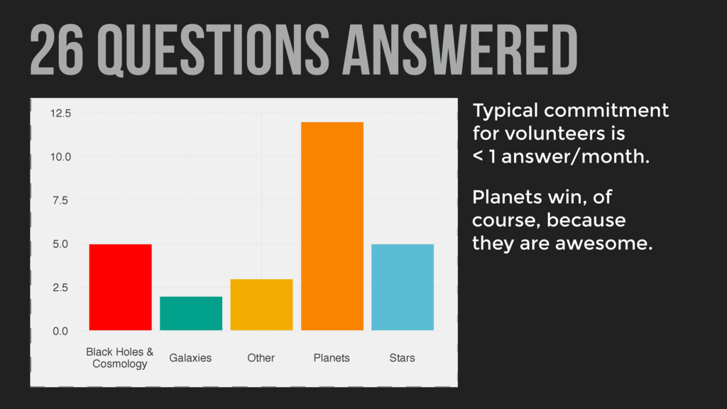 26 Questions answered Planets win, of course, b...