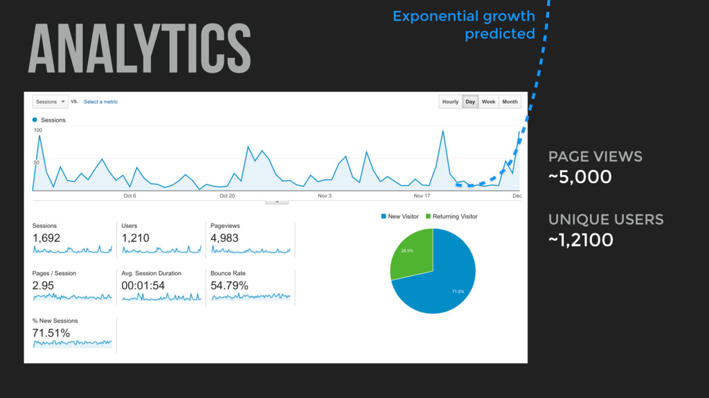 analytics Exponential growth predicted PAGE VIE...